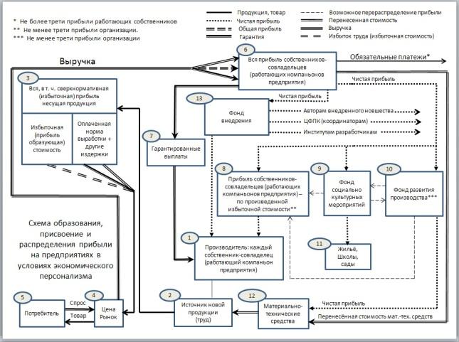 Схема ВСП (распределение прибыли)